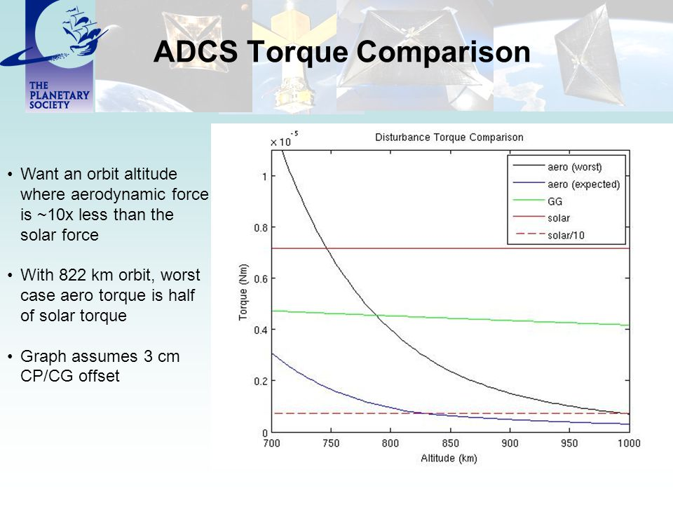 ADCS Torque Comparison Want an orbit altitude where aerodynamic force is ~10x less than the solar force With 822 km orbit, worst case aero torque is h