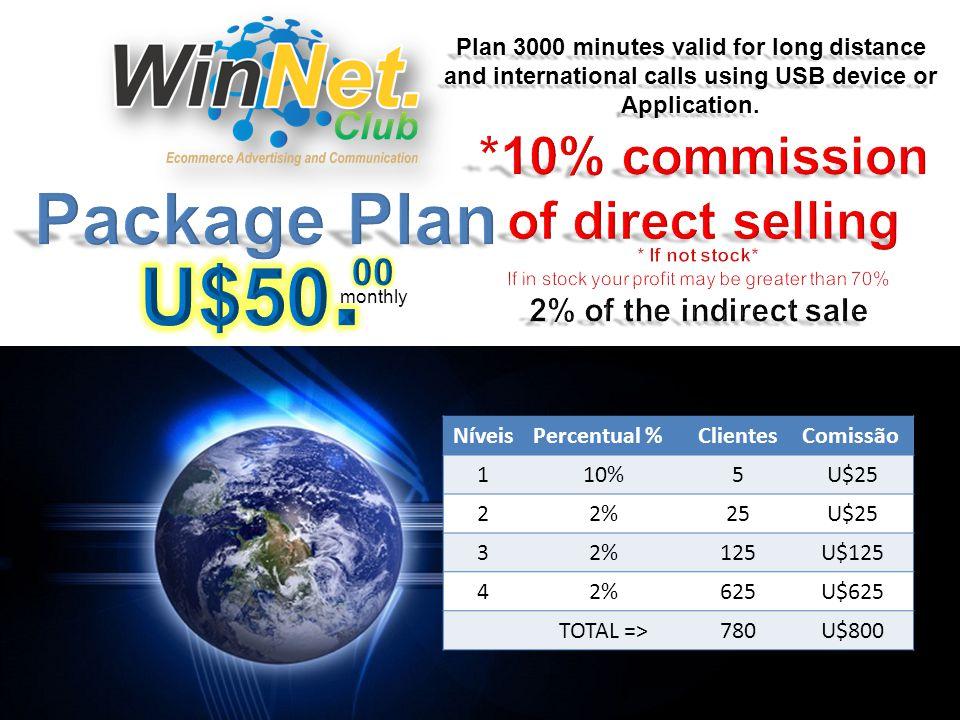 PackagesWeekly / GainMonthly / GainAnnual / GainNet / GainAdvertising StartU$5.00U$20.00U$260.00U$110.001 StandardU$15.00U$60.00U$780.00U$430.003 MasterU$40.00U$160.00U$2,080.00U$1,230.008 SeniorU$100.00U$400.00U$5,200.00U$3,750.0014 Active – Minimum of U$50.00 eCOMMERCE or 1 Plan WinNet Voip / Qualification - 2 direct users indicated Advertising Gain The WinNet Club pays you to display internet advertisements, you will be able to sell products easily in our associated sites anywhere in the world.