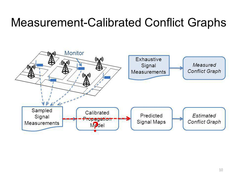 Measurement-Calibrated Conflict Graphs 10 Calibrated Propagation Model Predicted Signal Maps Estimated Conflict Graph Sampled Signal Measurements Exhaustive Signal Measurements Measured Conflict Graph Monitor