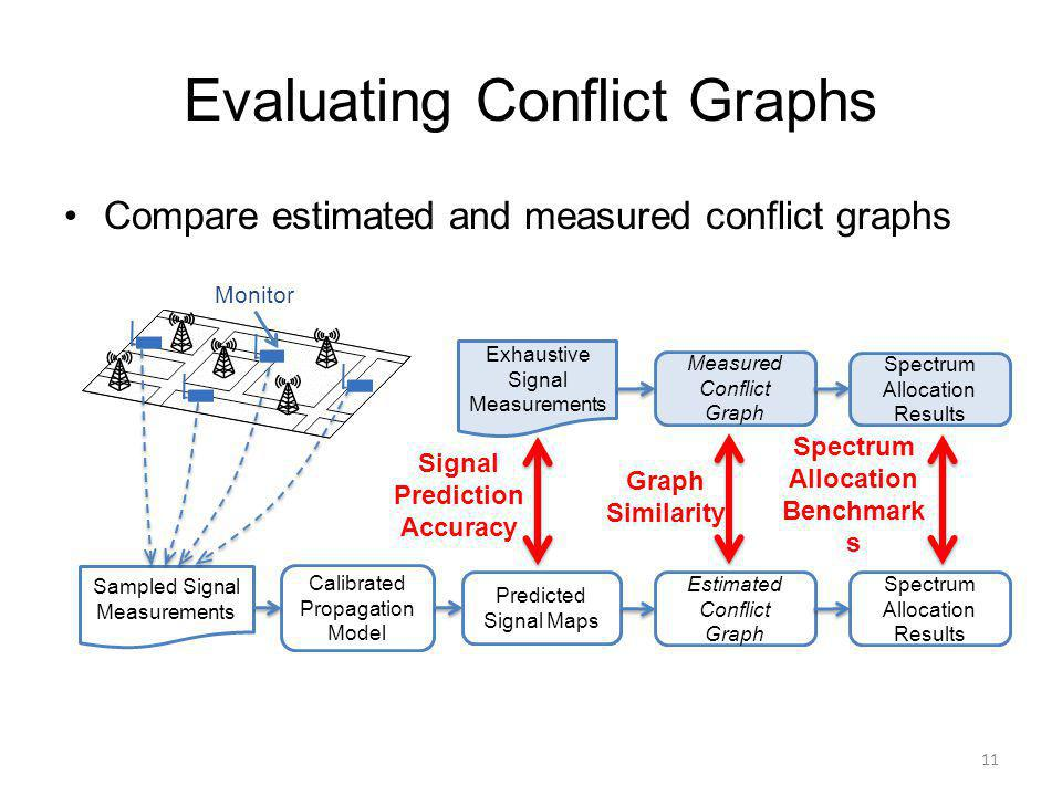 Evaluating Conflict Graphs Compare estimated and measured conflict graphs 11 Exhaustive Signal Measurements Measured Conflict Graph Spectrum Allocation Results Spectrum Allocation Benchmark s Graph Similarity Signal Prediction Accuracy Sampled Signal Measurements Calibrated Propagation Model Predicted Signal Maps Estimated Conflict Graph Spectrum Allocation Results Monitor