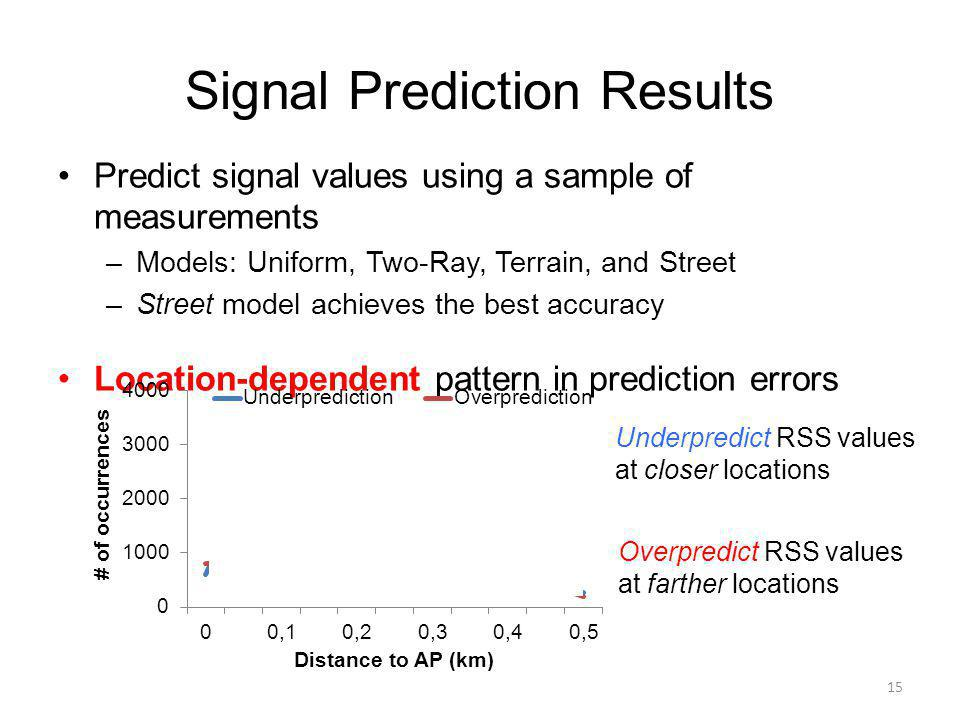 Signal Prediction Results Predict signal values using a sample of measurements –Models: Uniform, Two-Ray, Terrain, and Street –Street model achieves the best accuracy Location-dependent pattern in prediction errors 15 Overpredict RSS values at farther locations Underpredict RSS values at closer locations