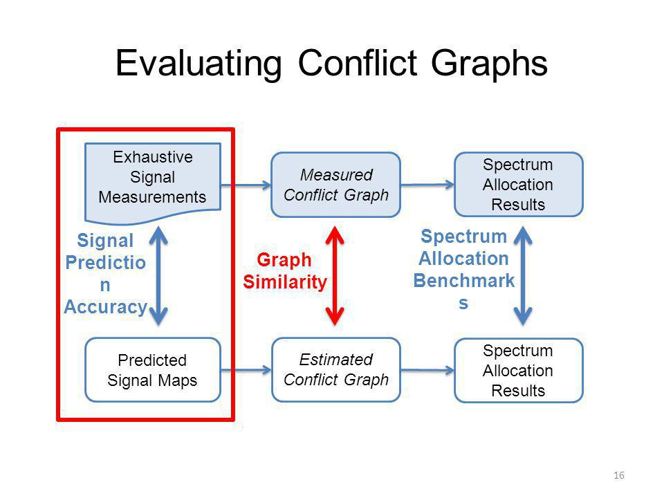 Evaluating Conflict Graphs 16 Exhaustive Signal Measurements Measured Conflict Graph Spectrum Allocation Results Spectrum Allocation Benchmark s Graph Similarity Signal Predictio n Accuracy Predicted Signal Maps Estimated Conflict Graph Spectrum Allocation Results