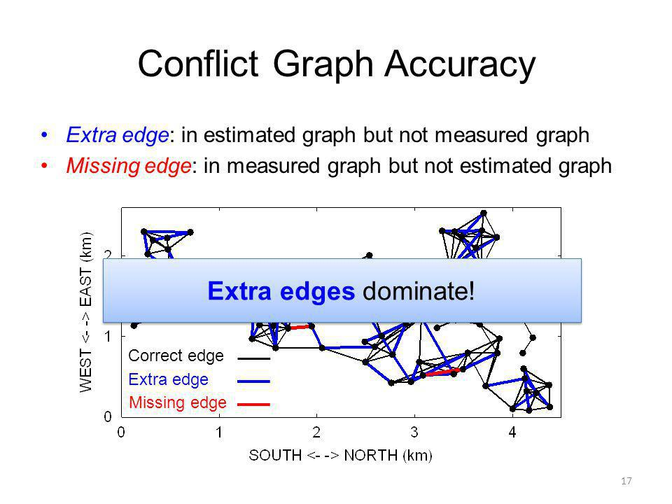 Conflict Graph Accuracy Extra edge: in estimated graph but not measured graph Missing edge: in measured graph but not estimated graph 17 Correct edge Extra edge Missing edge Extra edges dominate!