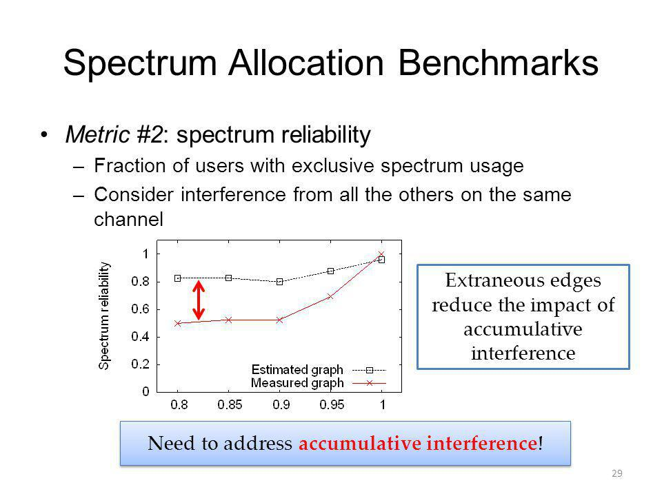 Spectrum Allocation Benchmarks Metric #2: spectrum reliability –Fraction of users with exclusive spectrum usage –Consider interference from all the others on the same channel 29 Extraneous edges reduce the impact of accumulative interference Need to address accumulative interference!