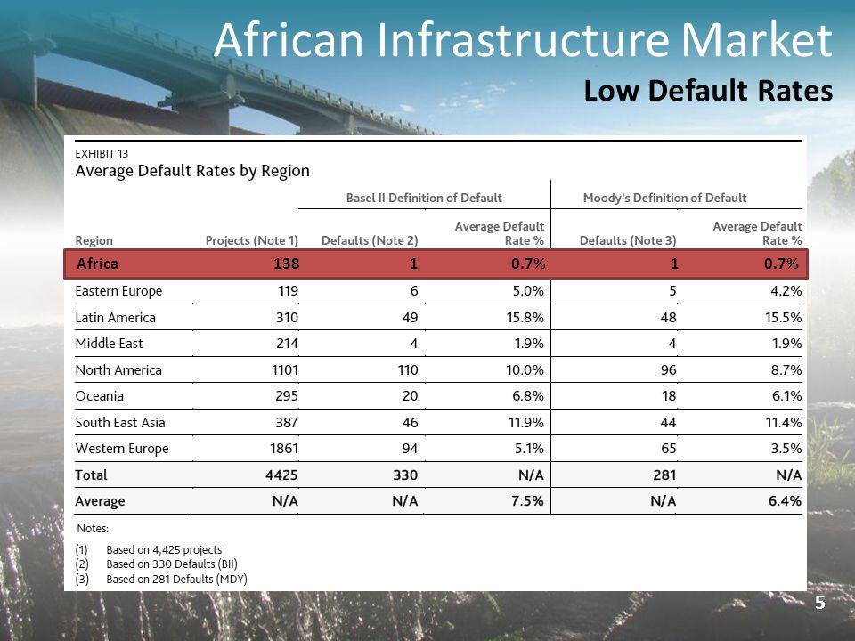 African Infrastructure Market Low Default Rates 5 Africa 138 1 0.7% 1 0.7%
