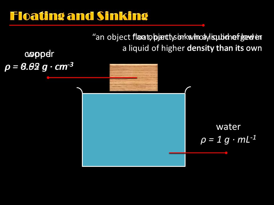 copper ρ = 8.92 g ∙ cm -3 wood ρ = 0.65 g ∙ cm -3 an object sinks in a liquid of lower density than its own water ρ = 1 g ∙ mL -1 an object float, partly or wholy submerged in a liquid of higher density than its own