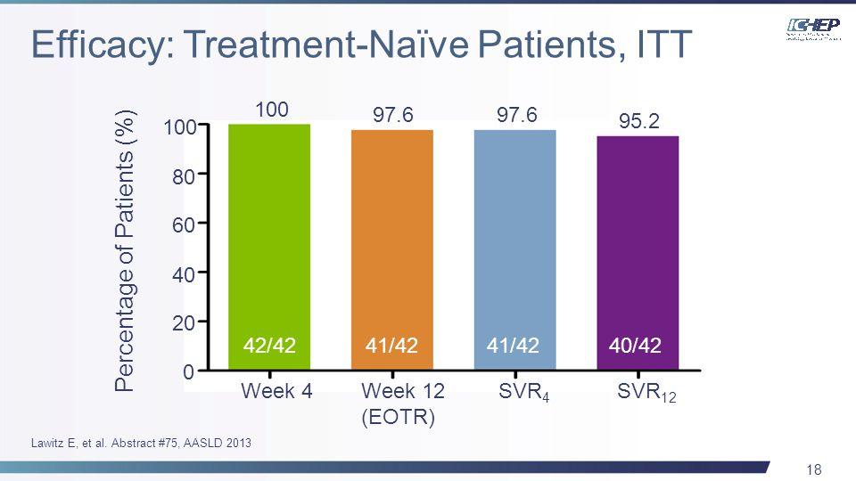 18 Week 4Week 12 (EOTR) SVR 4 SVR 12 0 20 40 60 80 100 Percentage of Patients (%) 100 97.6 42/4241/42 40/42 97.6 95.2 Lawitz E, et al.