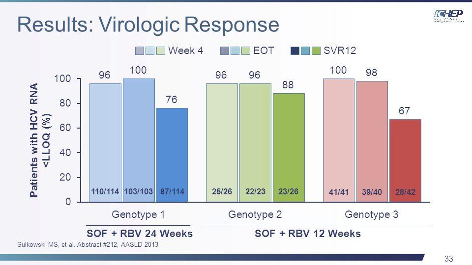 33 Patients with HCV RNA <LLOQ (%) 87/11423/26 28/42 110/114103/10322/2325/26 39/4041/41 SOF + RBV 24 WeeksSOF + RBV 12 Weeks Week 4 EOT SVR12 Sulkowski MS, et al.