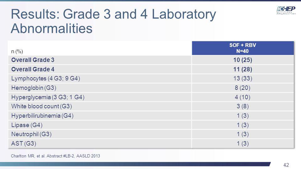 42 Charlton MR, et al. Abstract #LB-2, AASLD 2013