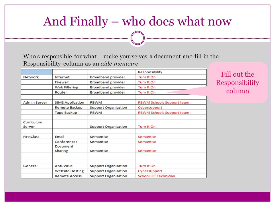 And Finally – who does what now Who's responsible for what – make yourselves a document and fill in the Responsibility column as an aide memoire Fill out the Responsibility column