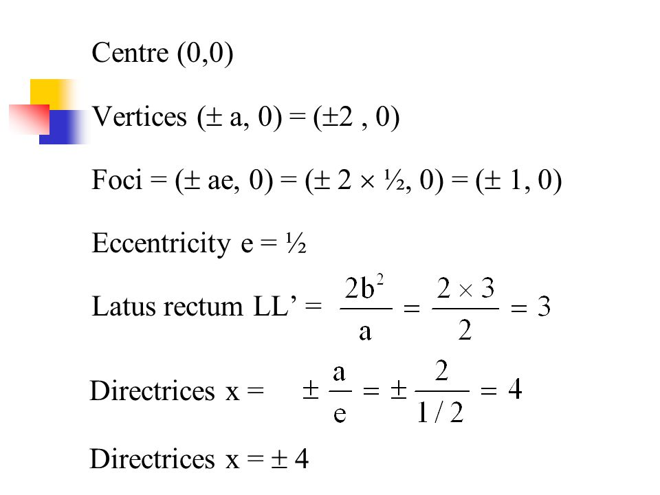 Centre (0,0) Vertices (  a, 0) = (  2, 0) Foci = (  ae, 0) = (  2  ½, 0) = (  1, 0) Eccentricity e = ½ Latus rectum LL' = Directrices x = Direct