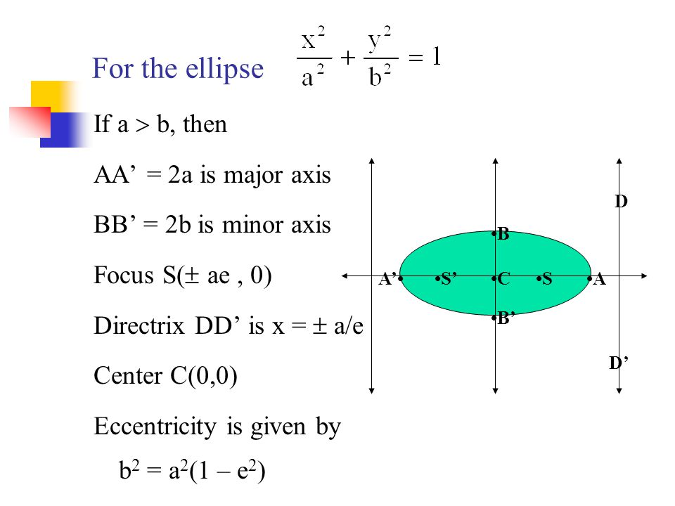 For the ellipse If a  b, then AA' = 2a is major axis BB' = 2b is minor axis Focus S(  ae, 0) Directrix DD' is x =  a/e Center C(0,0) Eccentricity i