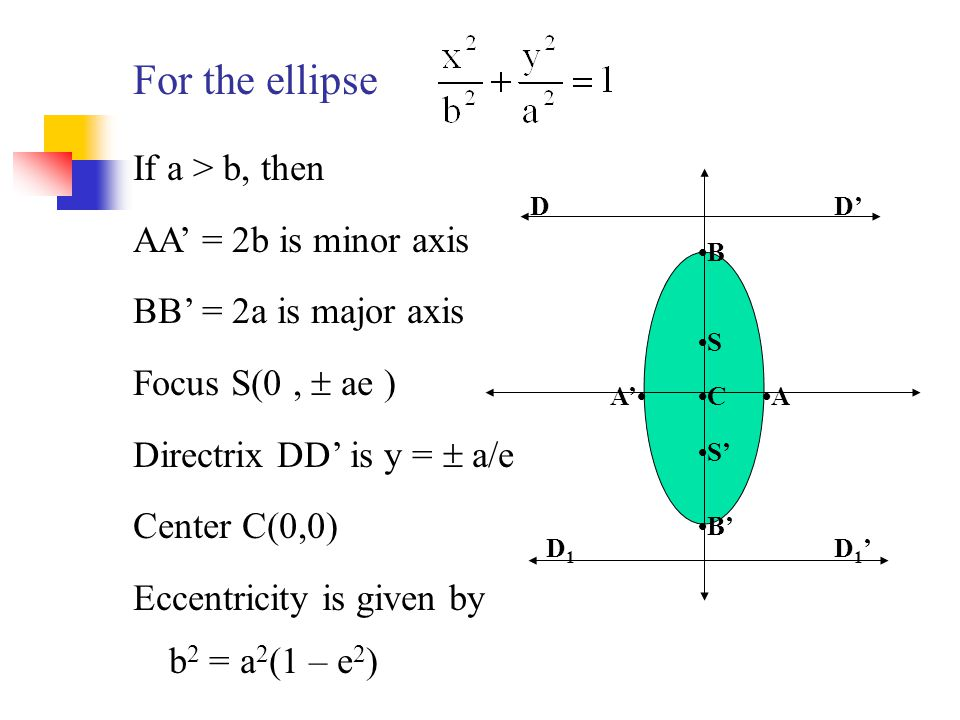 For the ellipse S S' AA' B B' C DD' D1D1 D1'D1' If a > b, then AA' = 2b is minor axis BB' = 2a is major axis Focus S(0,  ae ) Directrix DD' is y = 
