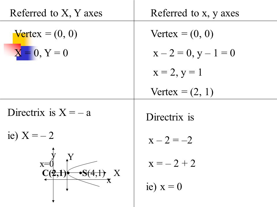 Directrix is X = – a ie) X = – 2 Referred to X, Y axesReferred to x, y axes Vertex = (0, 0) X = 0, Y = 0 Vertex = (0, 0) x – 2 = 0, y – 1 = 0 x = 2, y