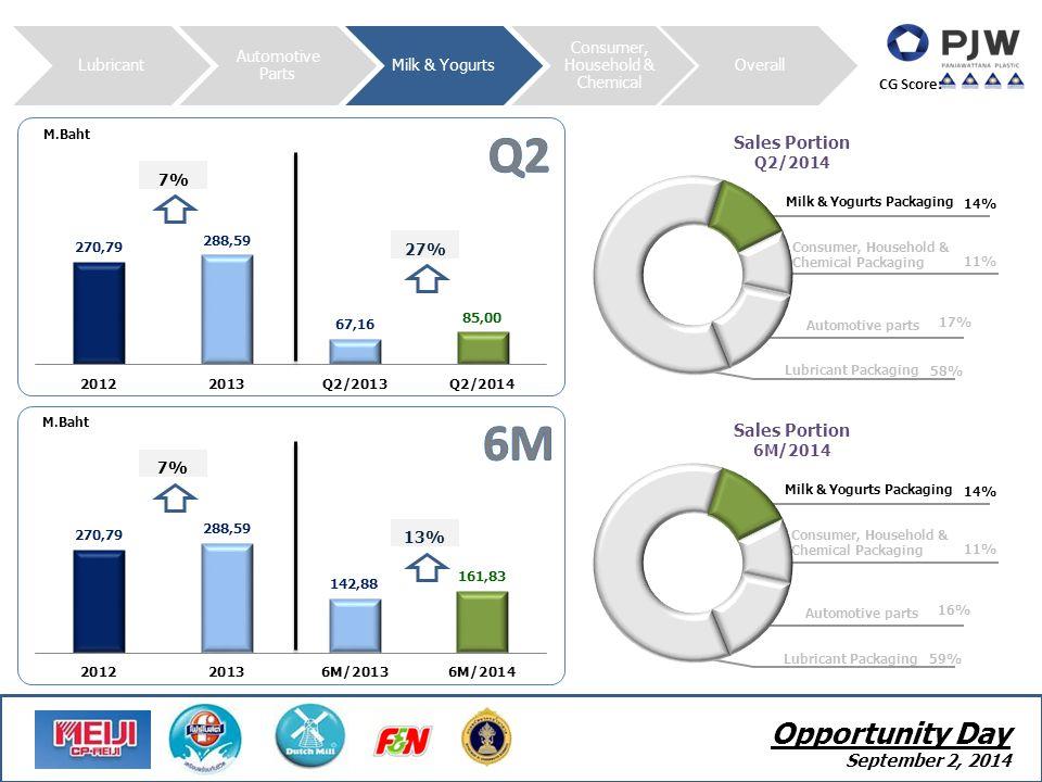 Lubricant Automotive Parts Milk & Yogurts Consumer, Household & Chemical Overall - 12 - CG Score: M.Baht Sales Portion Q2/2014 Milk & Yogurts Packagin