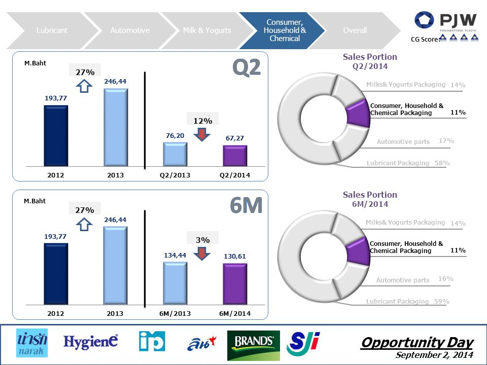 LubricantAutomotiveMilk & Yogurts Consumer, Household & Chemical Overall CG Score: M.Baht Sales Portion Q2/2014 Milks& Yogurts Packaging 14% Automotive parts 17% Lubricant Packaging 58% Consumer, Household & Chemical Packaging 11% M.Baht Sales Portion 6M/2014 Milks& Yogurts Packaging 14% Automotive parts 16% Lubricant Packaging 59% Consumer, Household & Chemical Packaging 11% Opportunity Day September 2, 2014