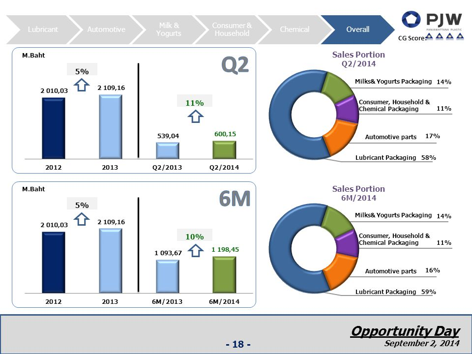 LubricantAutomotive Milk & Yogurts Consumer & Household ChemicalOverall Opportunity Day 6 December 2012 - 18 - CG Score: M.Baht Sales Portion Q2/2014 Milks& Yogurts Packaging 14% Automotive parts 17% Lubricant Packaging 58% Consumer, Household & Chemical Packaging 11% M.Baht Sales Portion 6M/2014 Milks& Yogurts Packaging 14% Automotive parts 16% Lubricant Packaging 59% Consumer, Household & Chemical Packaging 11% Opportunity Day September 2, 2014
