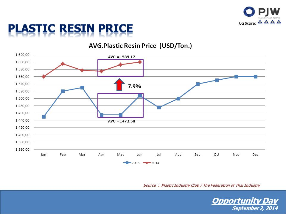 CG Score: Source : Plastic Industry Club / The Federation of Thai Industry Opportunity Day September 2, 2014 AVG =1472.50 7.9% AVG =1589.17