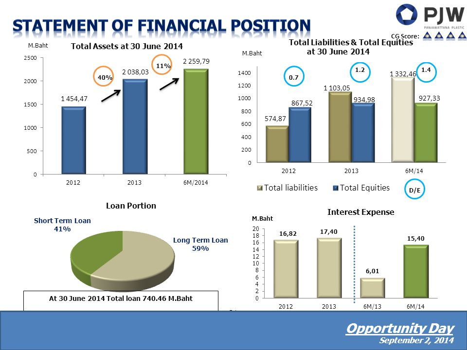 -21- Loan Portion Short Term Loan 41% Long Term Loan 59% Total Assets at 30 June 2014 M.Baht Total Liabilities & Total Equities at 30 June 2014 At 30 June 2014 Total loan 740.46 M.Baht 40% CG Score: Opportunity Day September 2, 2014