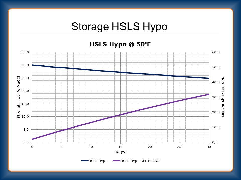 Storage HSLS Hypo