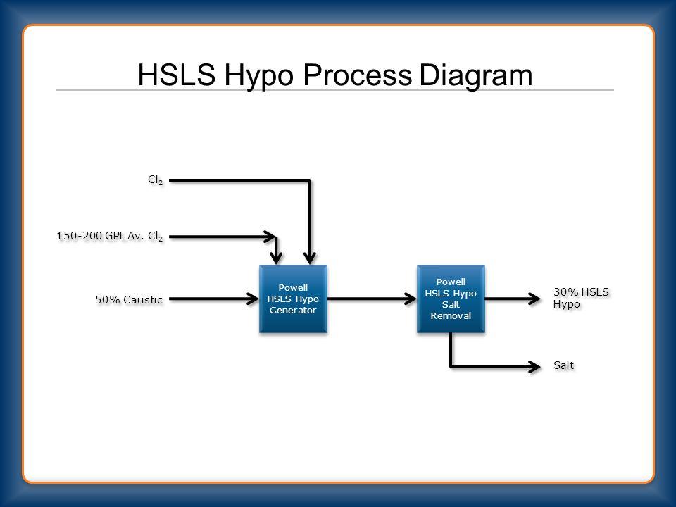 HSLS Hypo Process Diagram Powell HSLS Hypo Generator Powell HSLS Hypo Salt Removal Cl 2 50% Caustic 30% HSLS Hypo Salt 150-200 GPL Av.