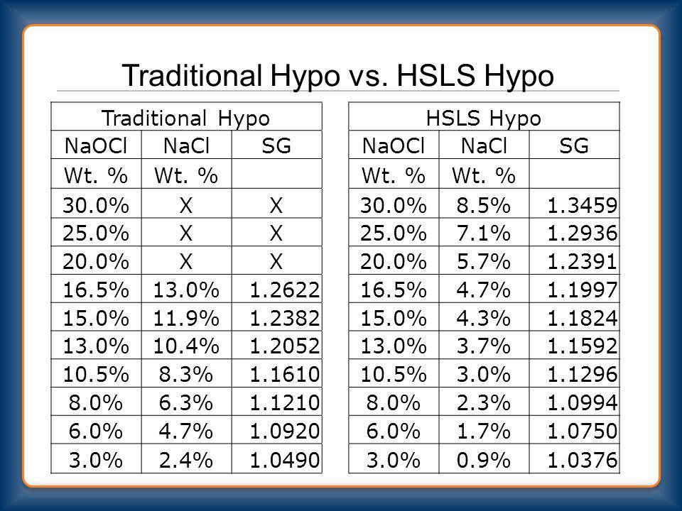 Traditional Hypo vs.HSLS Hypo Traditional Hypo HSLS Hypo NaOClNaClSG NaOClNaClSG Wt.