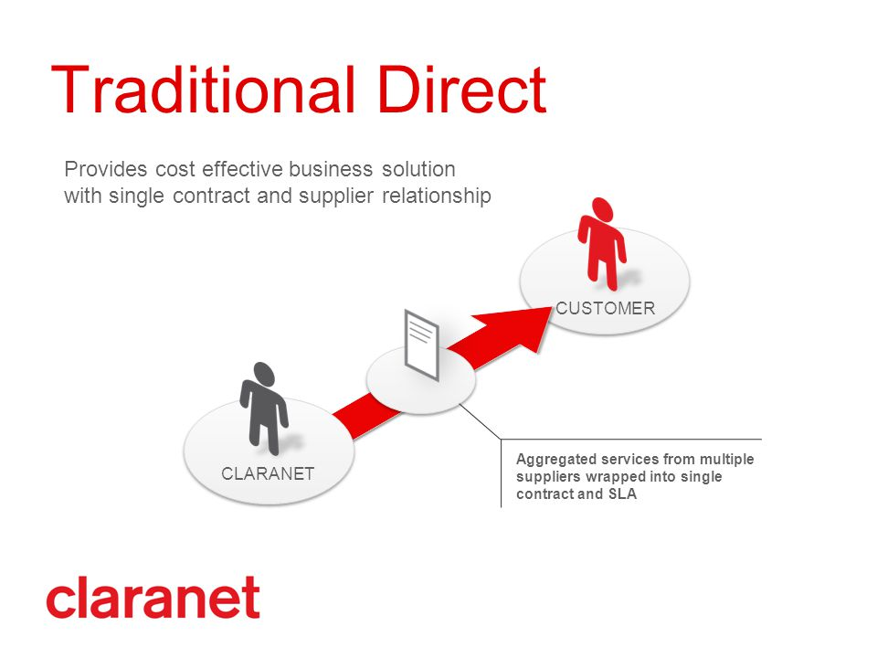 CUSTOMER Traditional Direct CLARANET Aggregated services from multiple suppliers wrapped into single contract and SLA Provides cost effective business solution with single contract and supplier relationship