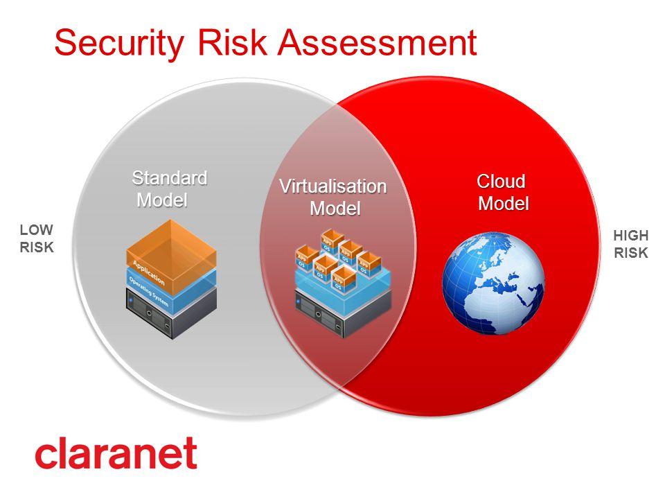 Security Risk Assessment Virtualisation Model Model Standard Cloud LOW RISK HIGH RISK