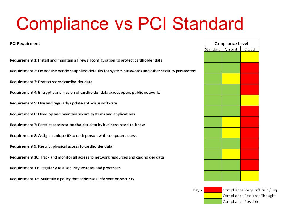 Compliance vs PCI Standard