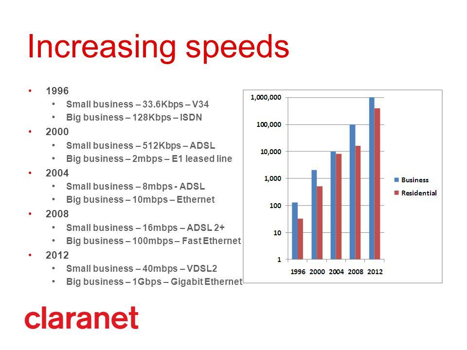 Increasing speeds 1996 Small business – 33.6Kbps – V34 Big business – 128Kbps – ISDN 2000 Small business – 512Kbps – ADSL Big business – 2mbps – E1 le