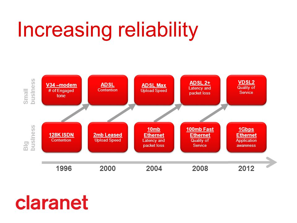 Increasing reliability 19962000200420082012 V34 –modem # of Engaged tone V34 –modem # of Engaged tone Small business Big business ADSL Contention ADSL