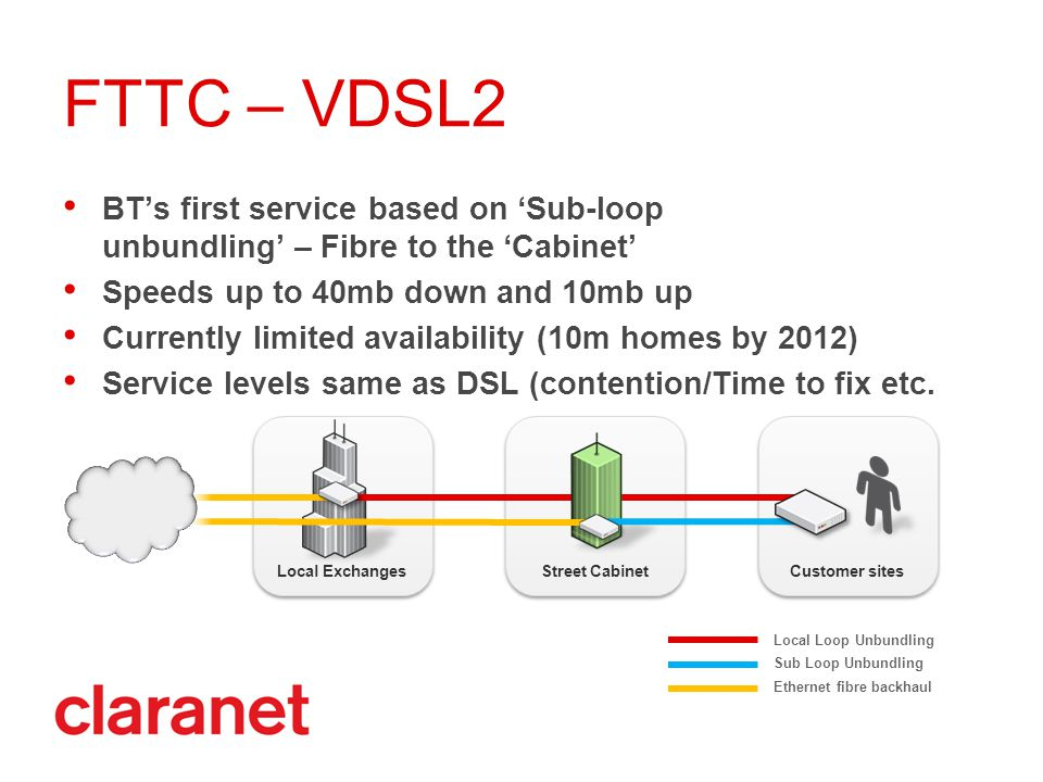 Local Exchanges Street Cabinet Customer sites FTTC – VDSL2 BT's first service based on 'Sub-loop unbundling' – Fibre to the 'Cabinet' Speeds up to 40mb down and 10mb up Currently limited availability (10m homes by 2012) Service levels same as DSL (contention/Time to fix etc.