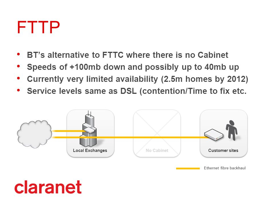 BT's alternative to FTTC where there is no Cabinet Speeds of +100mb down and possibly up to 40mb up Currently very limited availability (2.5m homes by 2012) Service levels same as DSL (contention/Time to fix etc.