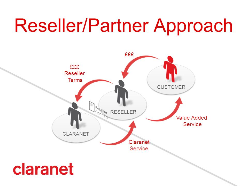 Reseller/Partner Approach RESELLER CUSTOMER CLARANET Claranet Service Value Added Service £££ £££ Reseller Terms