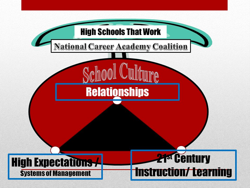 Relationships High Expectations / Systems of Management 21 st Century Instruction/ Learning High Schools That Work