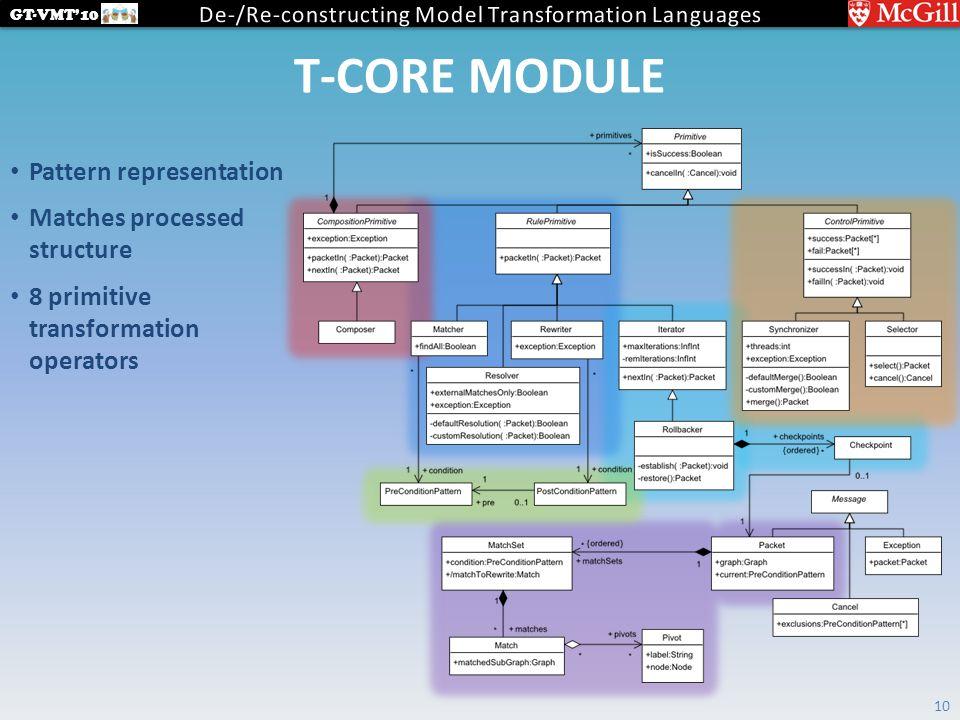 GT-VMT'10 T-CORE MODULE 10 Pattern representation Matches processed structure 8 primitive transformation operators