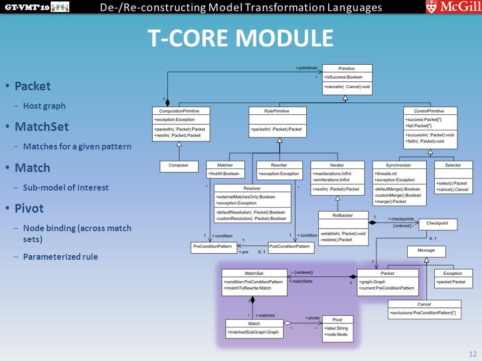 GT-VMT'10 T-CORE MODULE 12 Packet ‒Host graph MatchSet ‒Matches for a given pattern Match ‒Sub-model of interest Pivot ‒Node binding (across match sets) ‒Parameterized rule