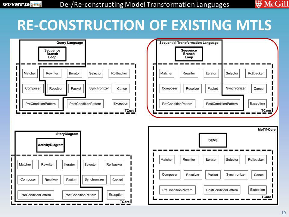 GT-VMT'10 RE-CONSTRUCTION OF EXISTING MTLS 19