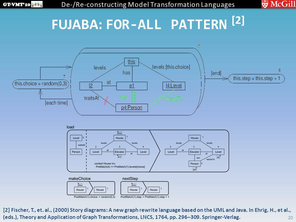 GT-VMT'10 FUJABA: FOR-ALL PATTERN [2] 20 [2] Fischer, T., et.
