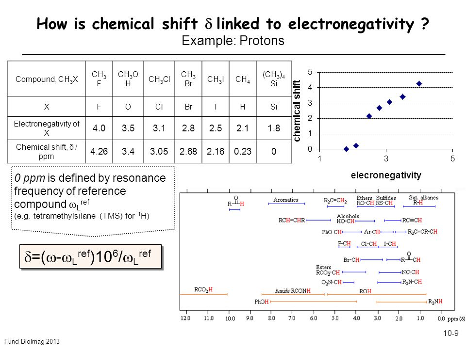 Fund BioImag 2013 10-9 How is chemical shift  linked to electronegativity .
