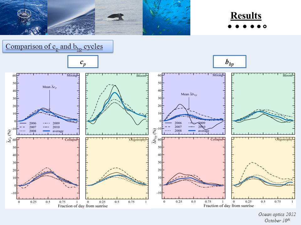 cpcp b bp Comparison of c p and b bp cycles Results Ocean optics 2012 October 10 th