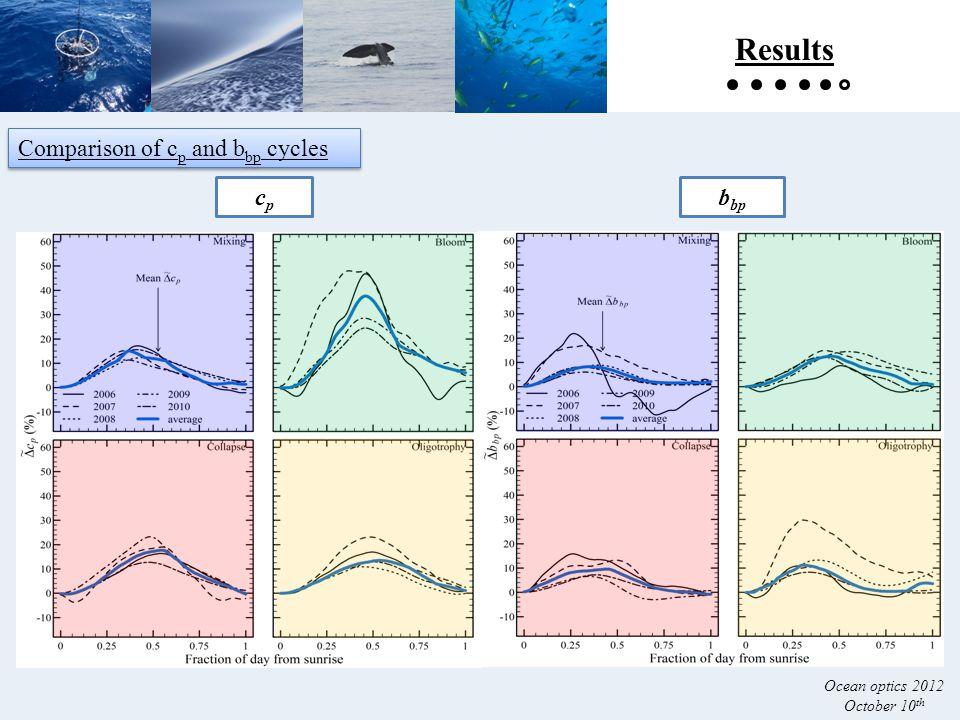 cpcp b bp Comparison of c p and b bp cycles Results Ocean optics 2012 October 10 th