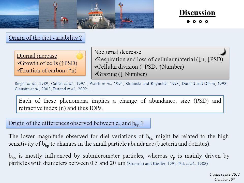 Discussion Ocean optics 2012 October 10 th Origin of the diel variability .