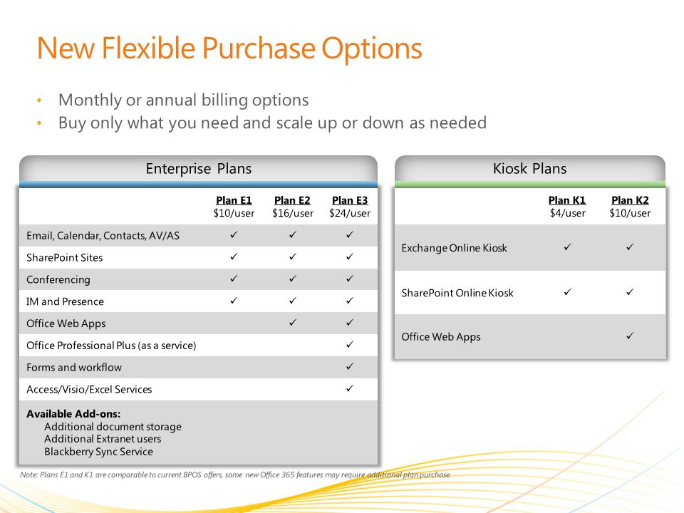 New Flexible Purchase Options Monthly or annual billing options Buy only what you need and scale up or down as needed Note: Plans E1 and K1 are comparable to current BPOS offers, some new Office 365 features may require additional plan purchase.