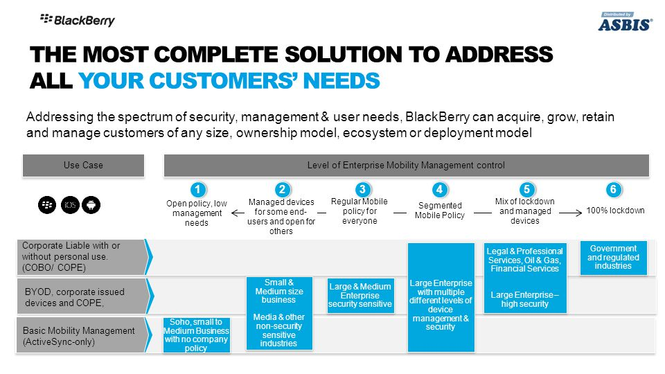 Addressing the spectrum of security, management & user needs, BlackBerry can acquire, grow, retain and manage customers of any size, ownership model, ecosystem or deployment model Corporate Liable with or without personal use.