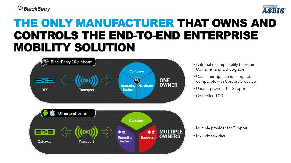 THE ONLY MANUFACTURER THAT OWNS AND CONTROLS THE END-TO-END ENTERPRISE MOBILITY SOLUTION Automatic compatibility between Container and OS upgrade Consumer application upgrade compatible with Corporate device.