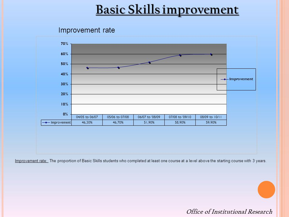 Office of Institutional Research Improvement rate Improvement rate: The proportion of Basic Skills students who completed at least one course at a level above the starting course with 3 years.