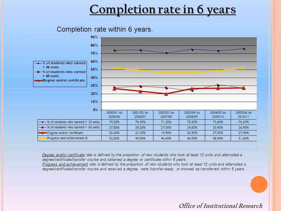 Office of Institutional Research Completion rate within 6 years.