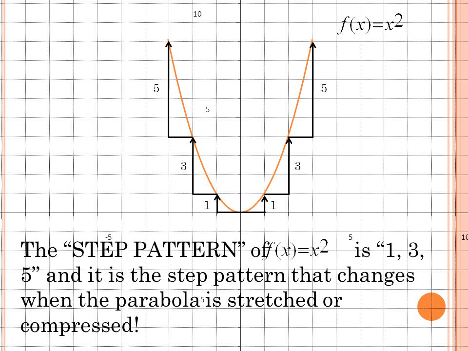 Graph shift the parabola right 2 shift the parabola down 5 compress by a factor of