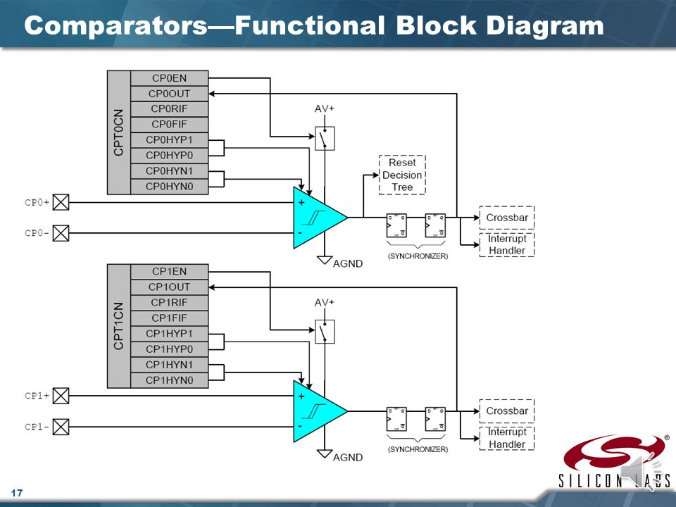 16 Comparators—Introduction  There are two voltage comparators which may be enabled or disabled individually  The inputs of each comparator are available at the package pins  The input range is: -0.25 V to [ (AV+) + 0.25 V ]  The output of each comparator is optionally available at the package pins via the crossbar  Each comparator output can be programmed to operate in open drain or push-pull modes  Comparator control registers (CPT0CN and CPT1CN) are used to program the comparators